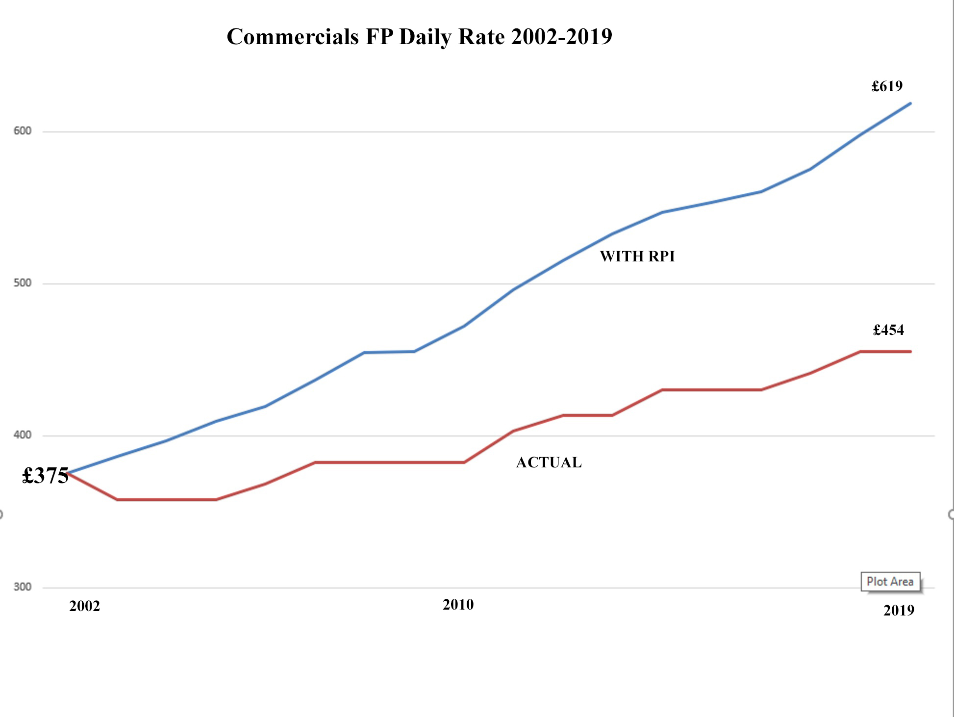 Rate Graph Commercials 2002-2019