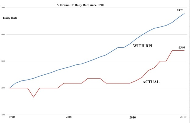 Rate Graph TV Drama 1990-2019